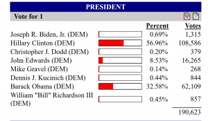 January 2008 Democratic Presidential Primary results for Broward County